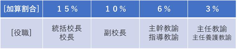 東京都教員の職務段階別加算額