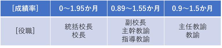東京都教員の成績率