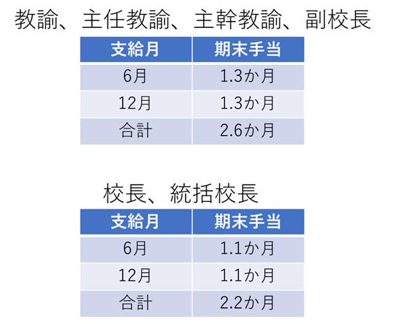 東京都教員の期末手当、支給率