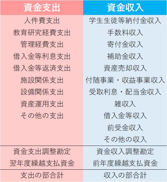 資金収支計算書の項目、様式について