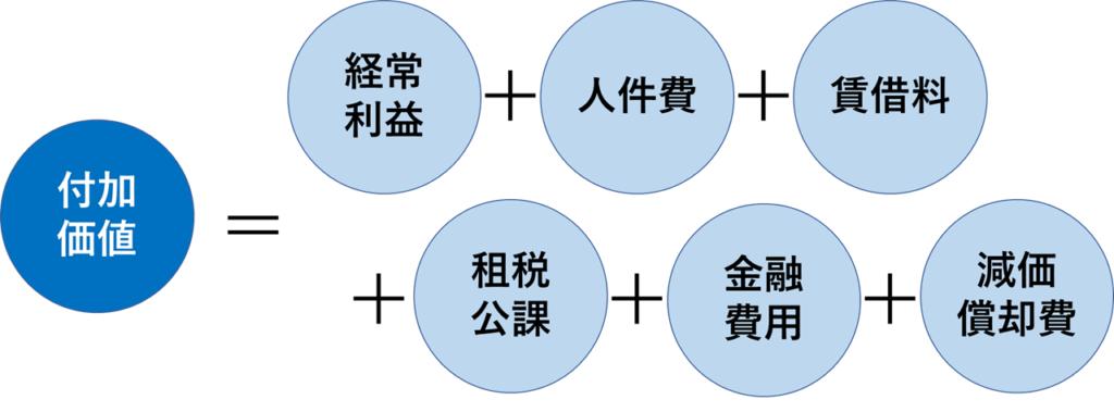 日銀方式による付加価値の計算