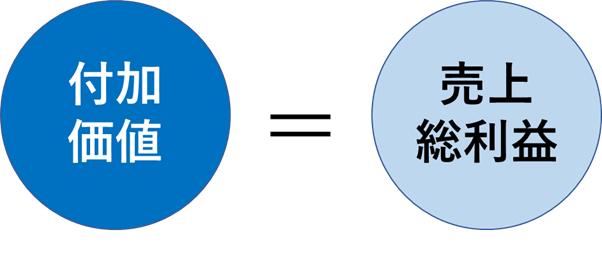 付加価値の簡単な計算式