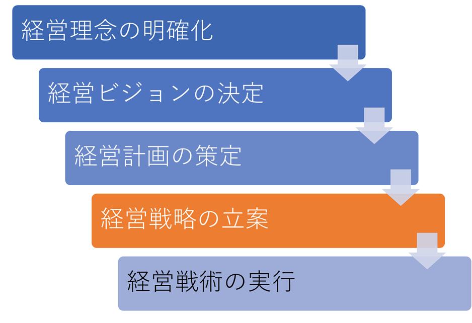 塾の経営戦略立案プロセス