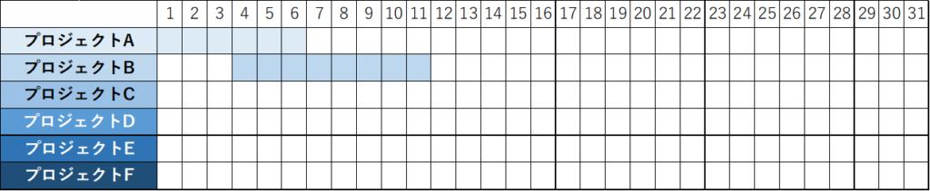 ガントチャートの使い方・作り方