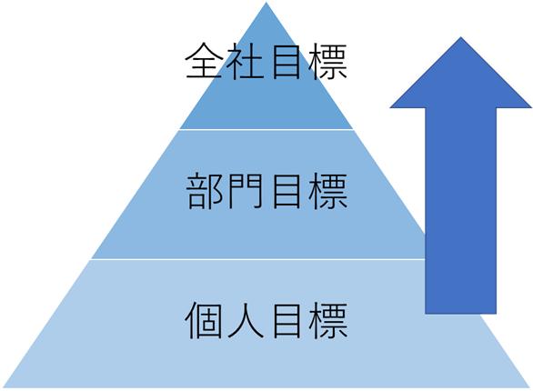 活性化型の目標管理