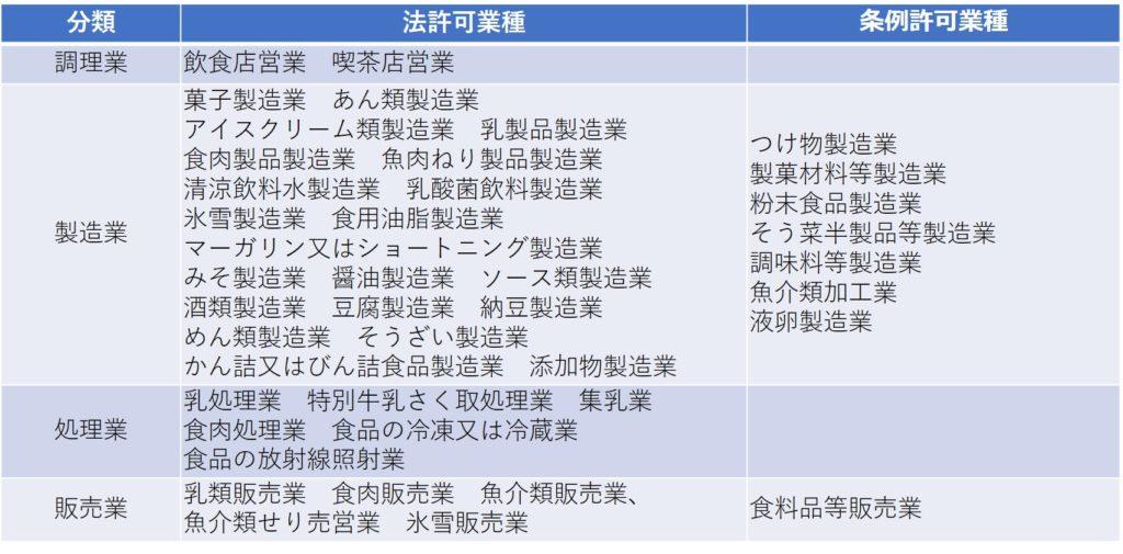 東京都の法許可業種と条例許可業種